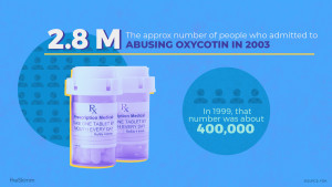 2.8M is the approximate number of people who admitted to abusing oxycotin in 2003. In 1999, that number was about 400,000.