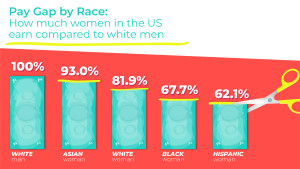 Gender pay gap by race