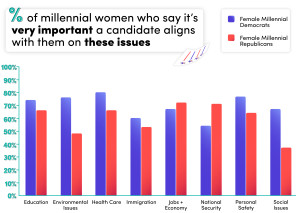 Percentage of millennial women who say it's very important a candidate aligns with them on these issues