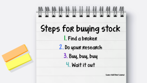 Steps to buying stock infographic