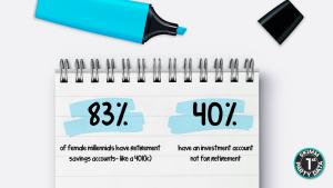 83% female millennials have retirement savings accounts like a 401k