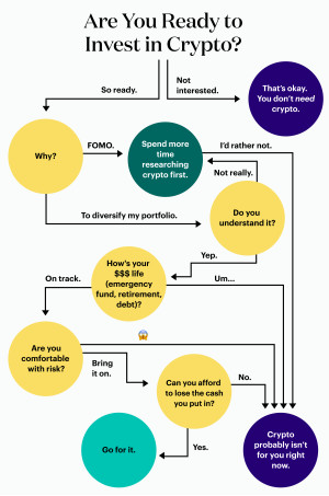Crypto decision tree