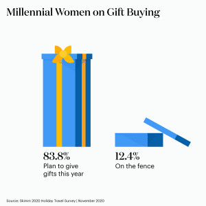 83.8% still plan to give gifts this holiday season, while 12.4% are on the fence.
