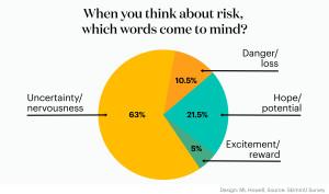 risk words
