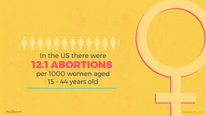 In the US there were 12.1 abortions per 1000 women aged 15-44 years old