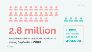opioid, 2.8 million