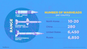Number of warheads per country: North Korea: 10-20, China: 280, United States: 6,450, Russia: 6,850