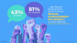 43% of men and 81% of women say they've experienced some form of sexual harassment or assault in their lifetime