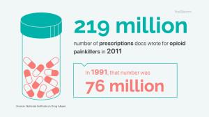 219 million, opioid