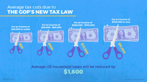 Average tax cuts due to the GOP's new tax law. Average US household taxes will be reduced by $1,600.