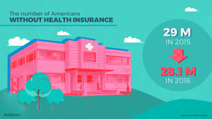 The number of Americans without health insurance. 29M in 2015, down to 28.1M in 2016