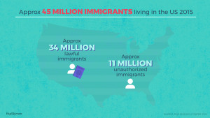 Approximately 45 million immigrants living in the US in 2015: Approximately 34 million lawful immigrants and approximately 11 million unauthorized immigrants
