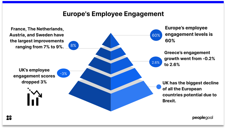 Employe Engagement in Europe