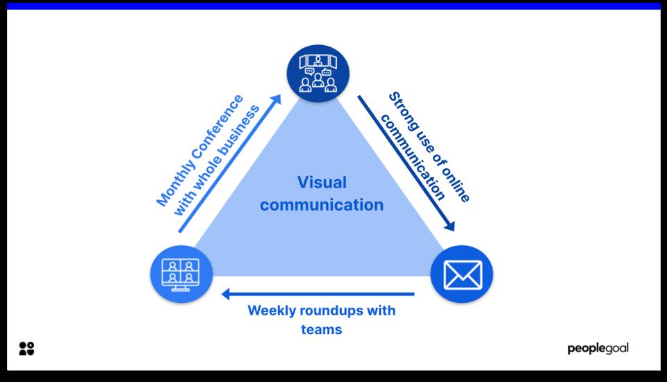 teamwork - visual communication