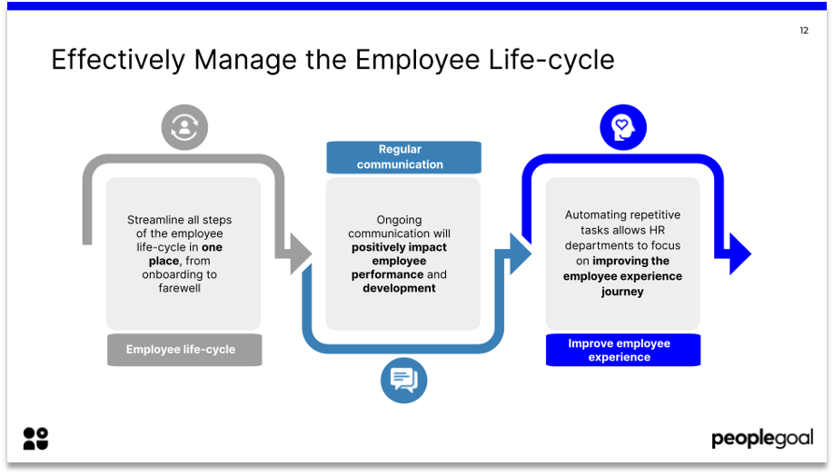 hr tech effectively manage the employee life-cycle
