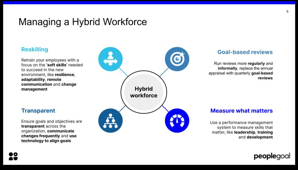 top hr trends 2021 managing hybrid workforce