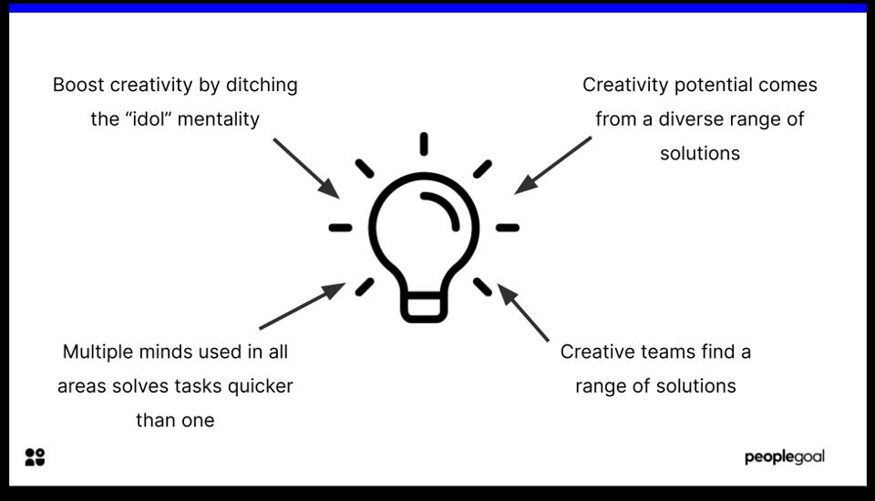 teamwork - creativity