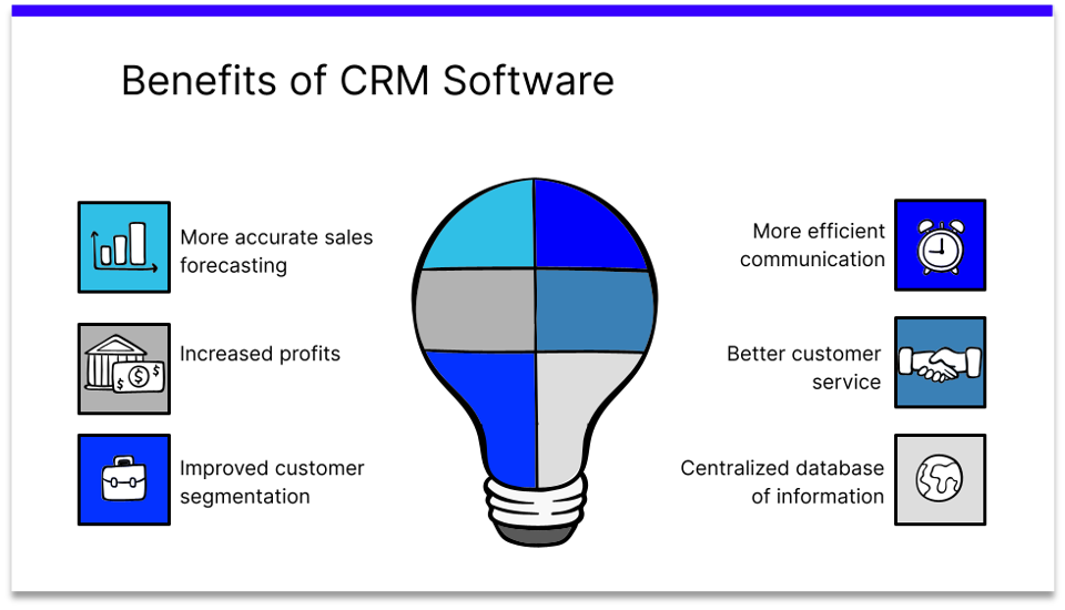 The Benefits of CRM Software