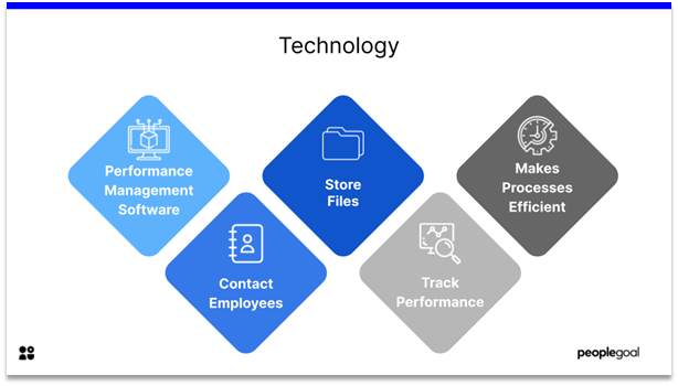 High Performing Teams - technology