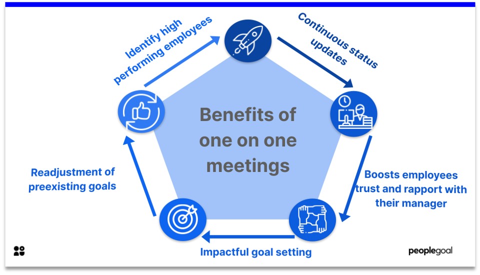 one on one meeting - benefits