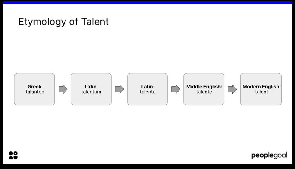 Etymology of talent
