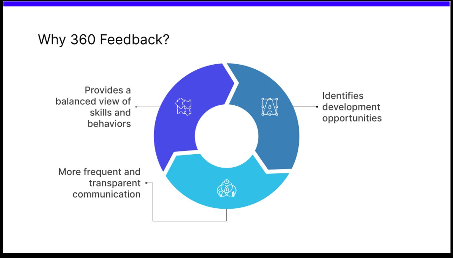 Why 360 feedback