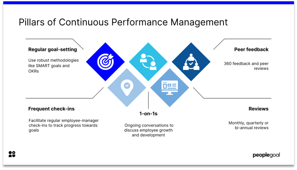 pillars of continuous performance management software