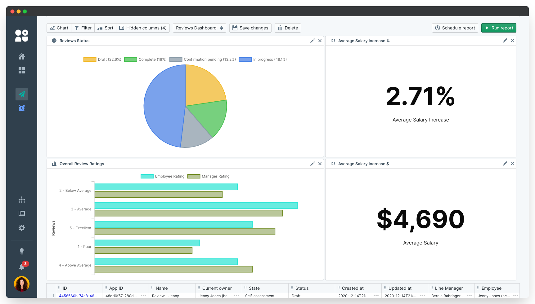 performance reviews reporting with PeopleGoal