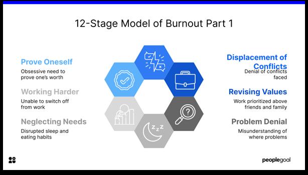 burnout - 12 stage model part 1
