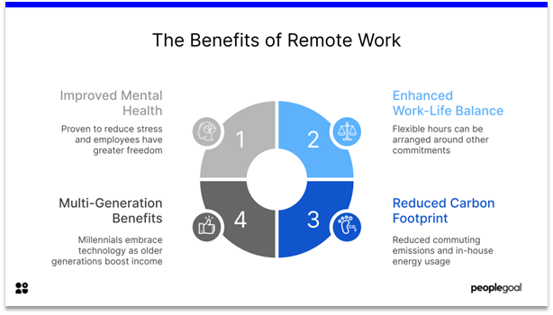 Remote Employee Engagement - benefits of remote work