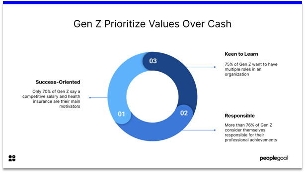 Gen Z Employee - prioritize values over cash
