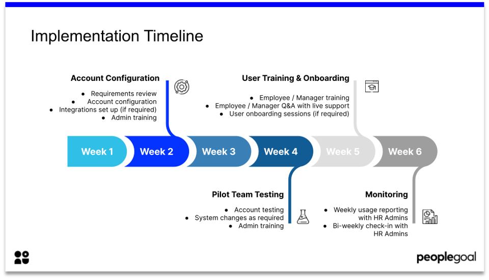 hr system implementation timeline