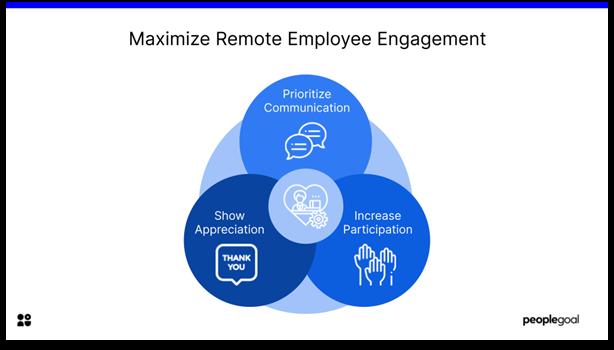 Remote Employee Engagement - maximize remote employee engagement