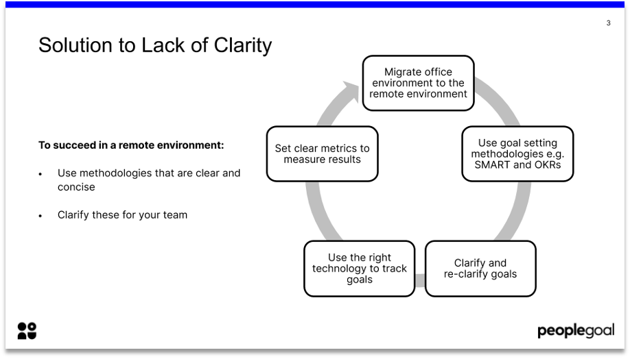 goal setting remotely solution to lack of clarity