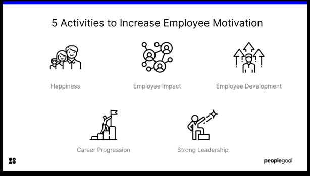Employee Motivation - 5 Activities to Increase Employee Motivation