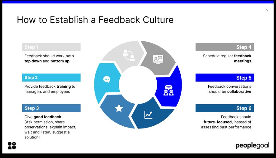 how to establish a feedback culture