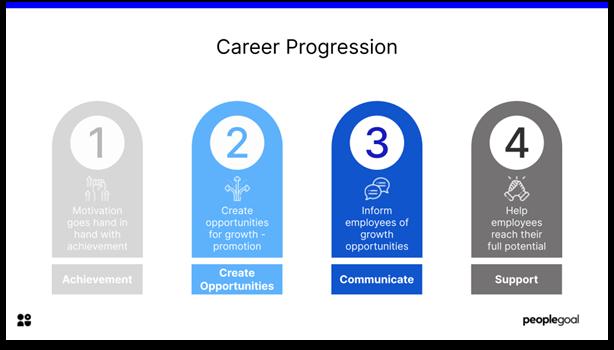 Employee Motivation - Career Progression