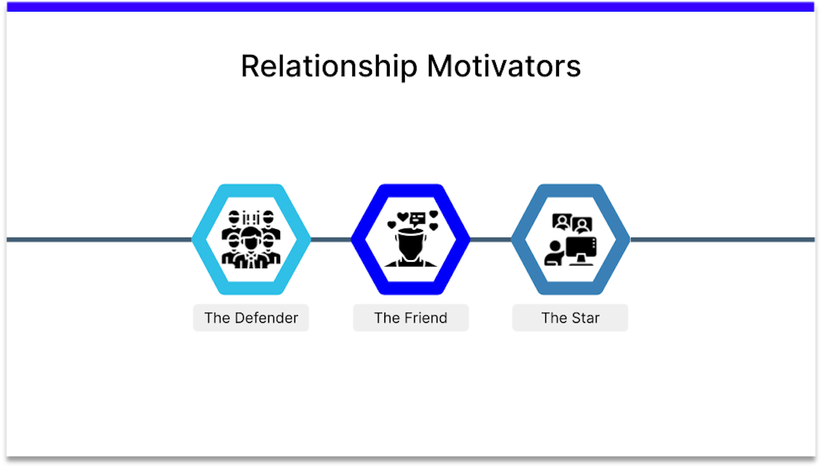 expectancy theory relationship motivators