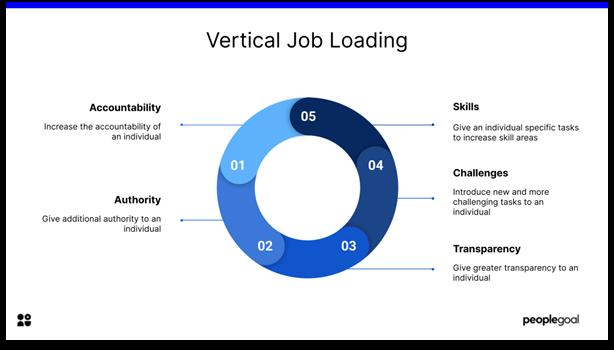 Job Enrichment - vertical job loading