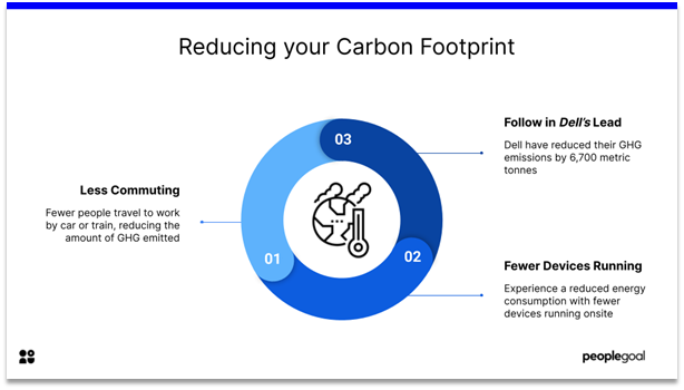 Remote Employee Engagement - reduce carbon footprint
