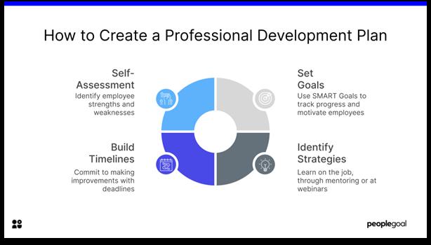 Development Planning - how to create a development plan