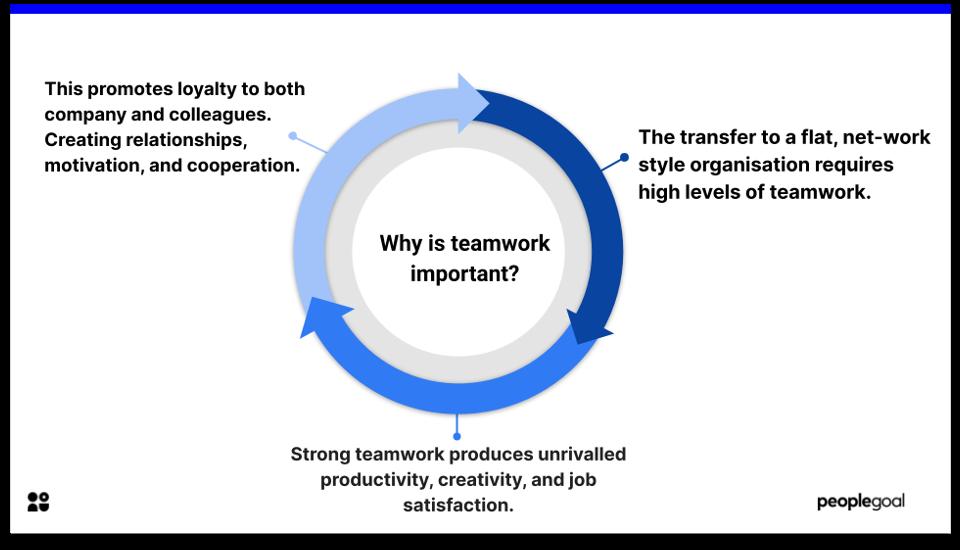 teamwork - why