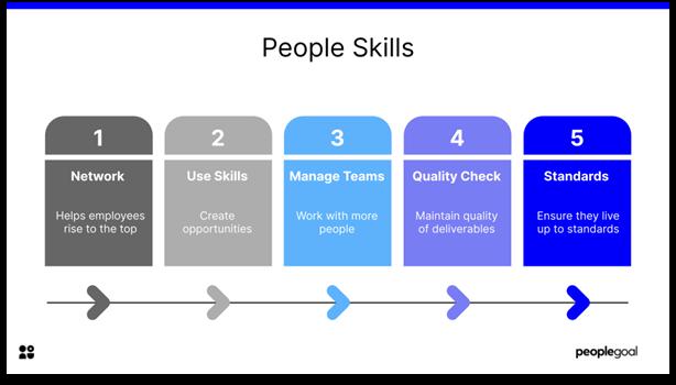 Key Performance Indicators - people skills