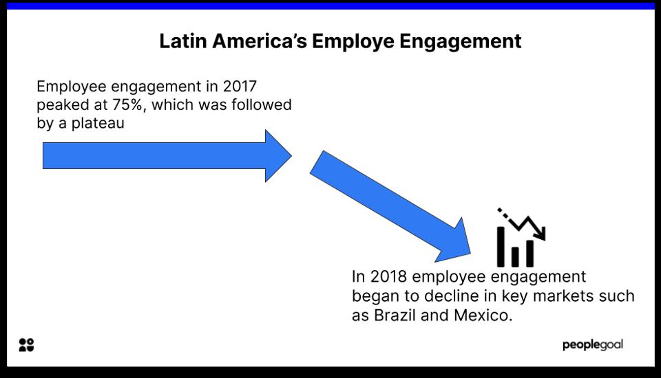 Employee Engagement LA