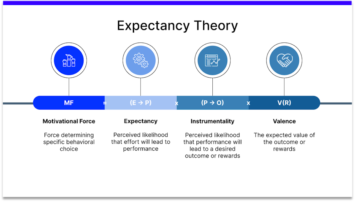 expectancy theory peoplegoal