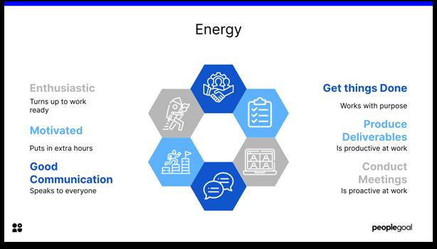 Key Performance Indicators - energy