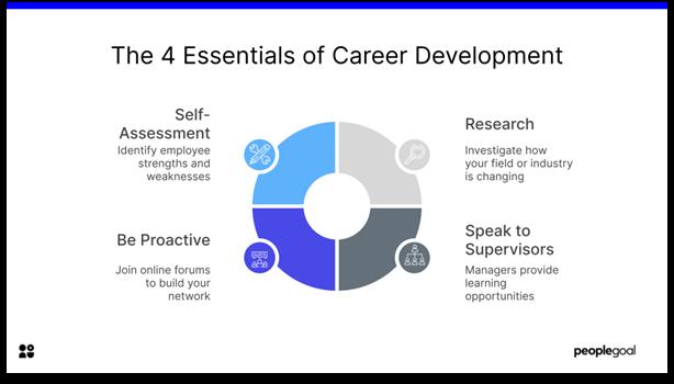 Career Development - the 4 essentials of career development