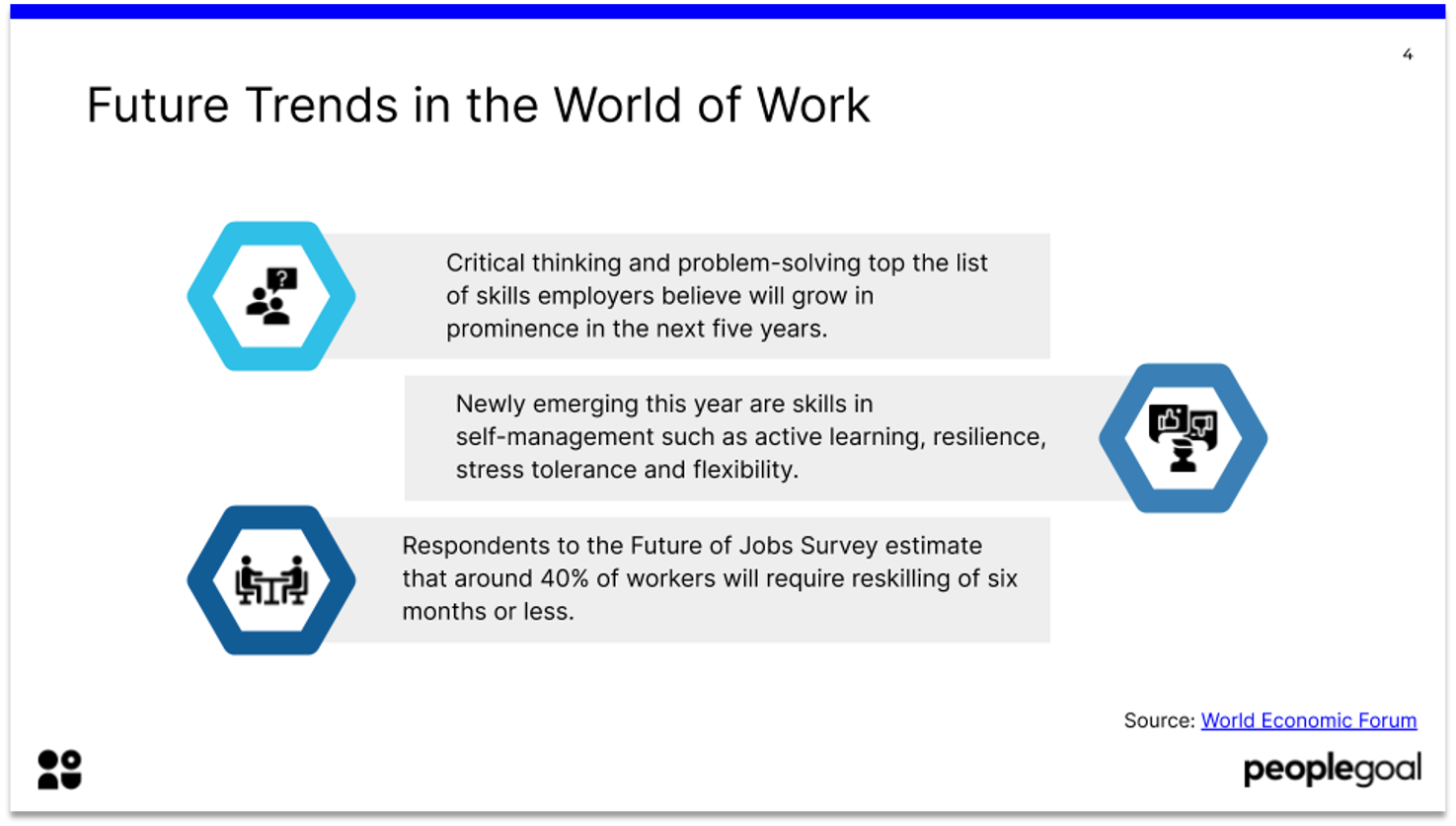 Future Trends in the World of Work