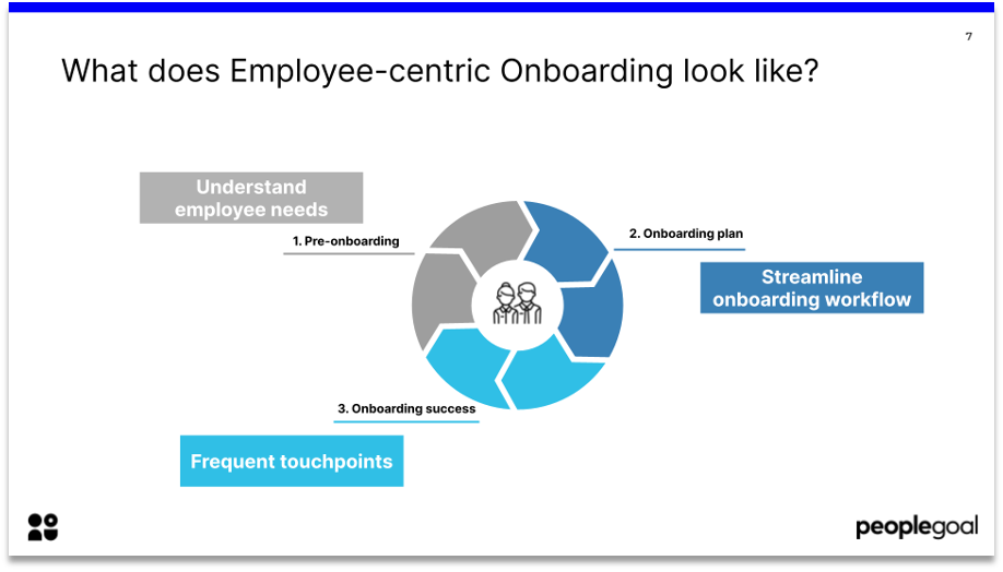 remote onboarding what employee-centric onboarding looks like