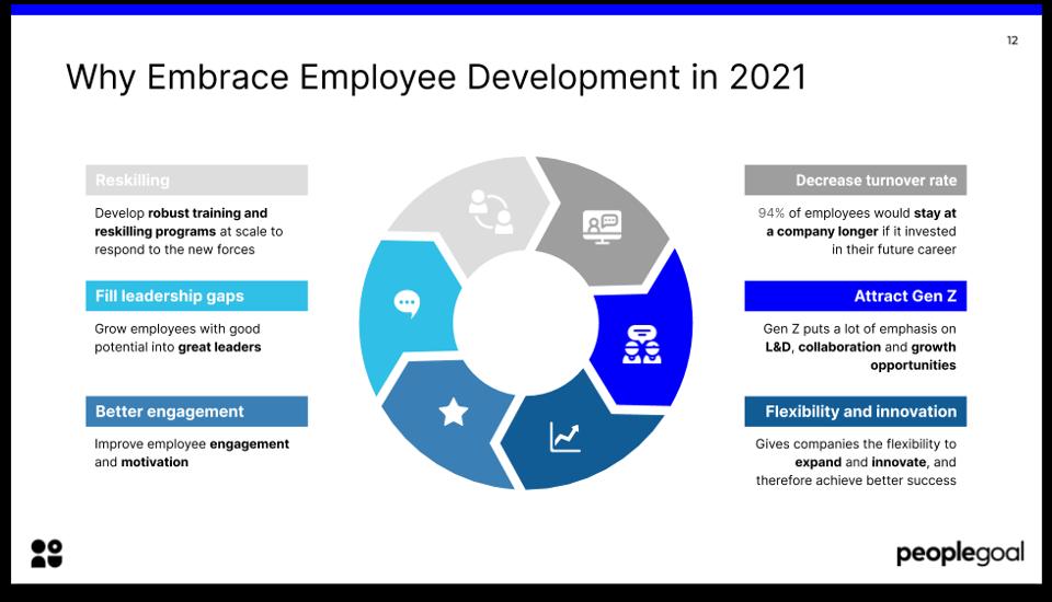why embrace employee development in 2021